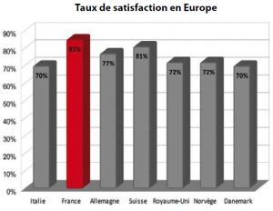 Taux de Satisfaction